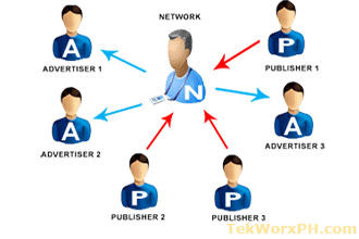 Ad Networks and Ad Ops