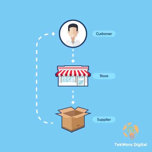 Protected: Dropshipping (Shopify, AliExpress, Alibaba, Amazon, eBay)