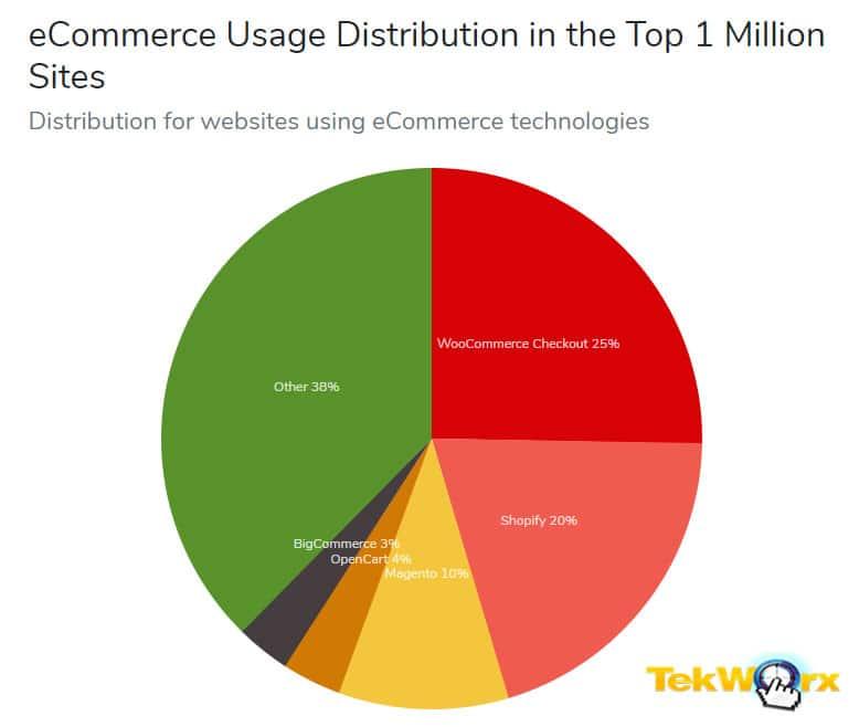 WooCommerce Usage vs Other E-Commerce Platforms like Shopify.
